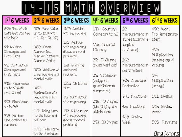 Yearly Math Overview Step Into 2nd Grade