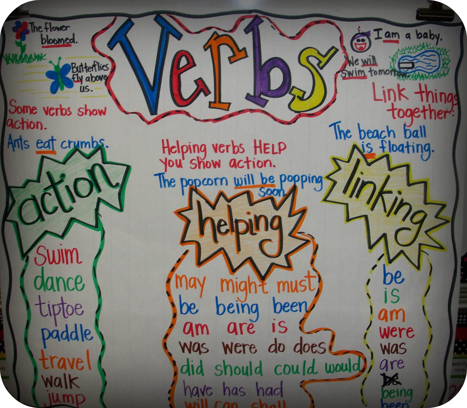 verb and tense chart